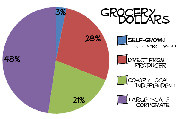 Grocery Dollars Sept-Dec