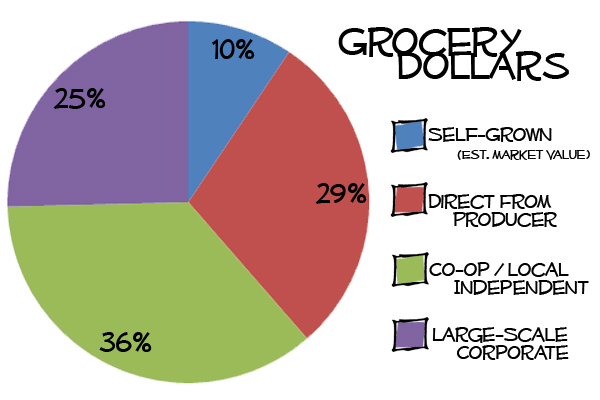 Grocery Dollars YEAR