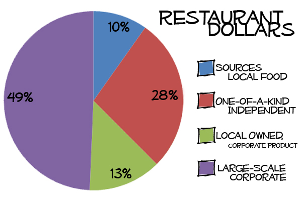 Restaurant Dollars Sept-Dec