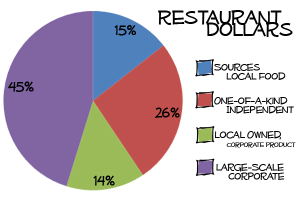 Restaurant Dollars YEAR
